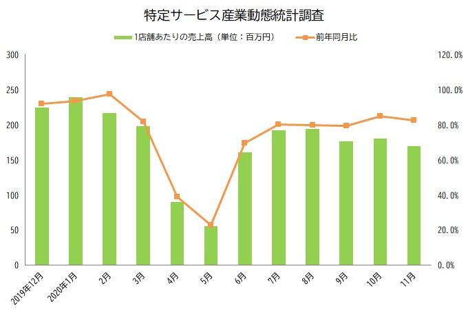 特定サービス産業動態統計調査 11月速報値 グラフ