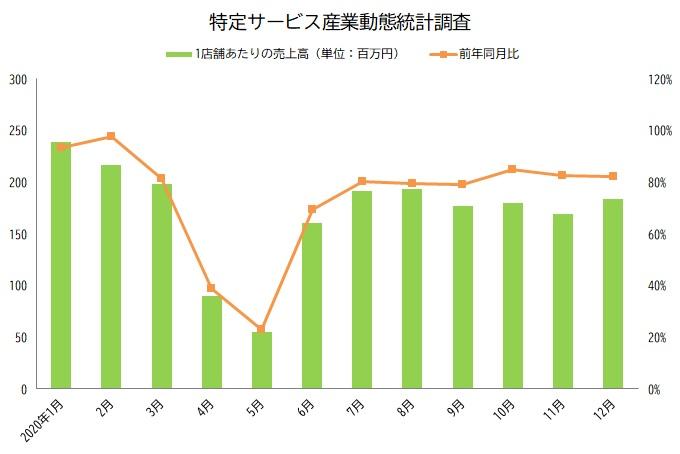 特定サービス産業動態統計調査 グラフ 2020年12月