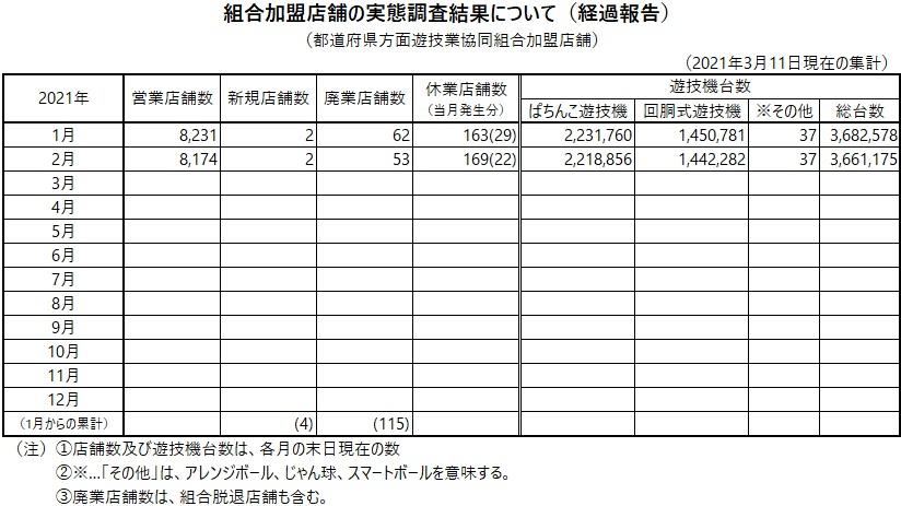 組合加盟店舗の実態調査結果について(経過報告)3月11日