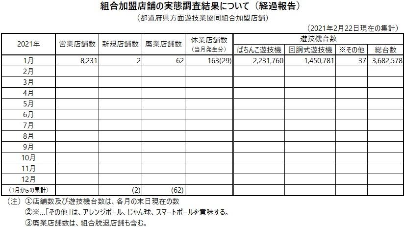 組合加盟店舗の実態調査結果について(経過報告)2月22日