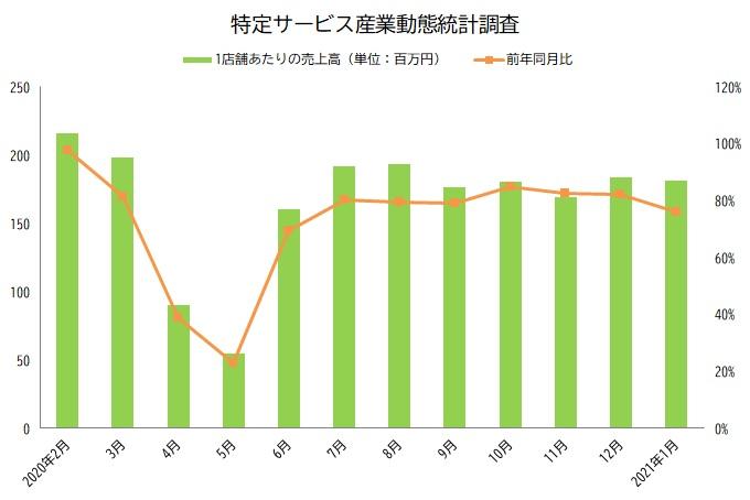 特定サービス産業動態統計調査 グラフ 2021年1月