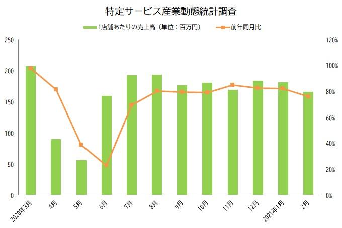 特定サービス産業動態統計調査 グラフ 2021年2月