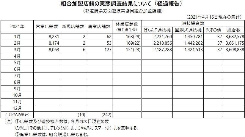 組合加盟店舗の実態調査結果について(経過報告)4月16日