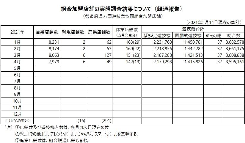 組合加盟店舗の実態調査結果について(経過報告)_2021年4月
