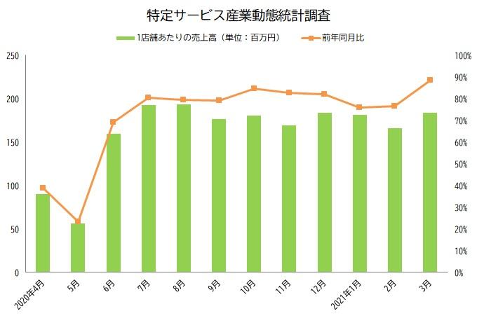 特定サービス産業動態統計調査 グラフ 2021年3月