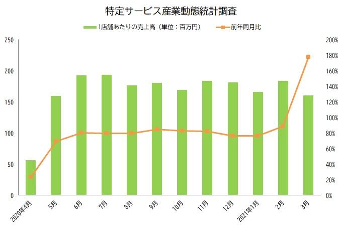特定サービス産業動態統計調査 グラフ 2021年4月