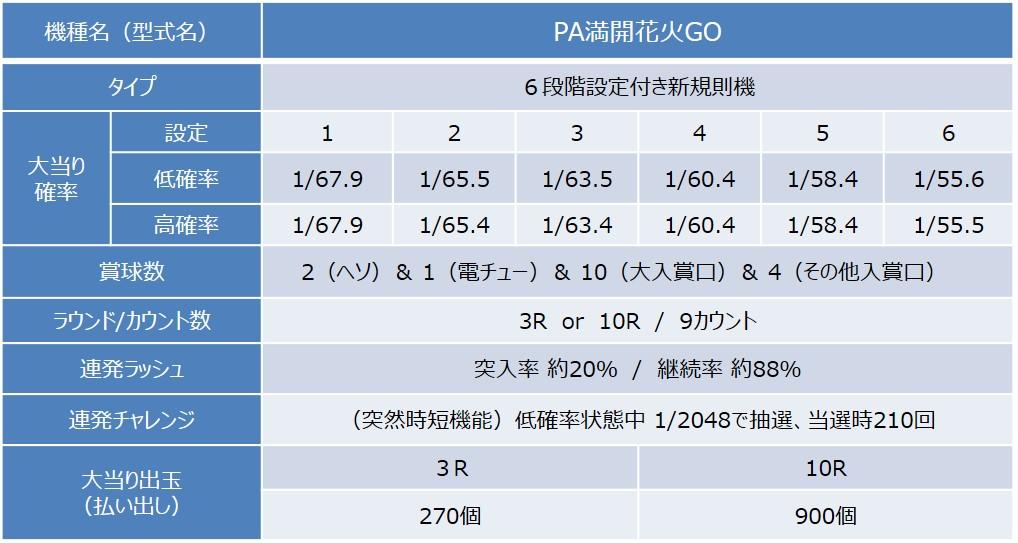 PA満開花火GO_スペック_01