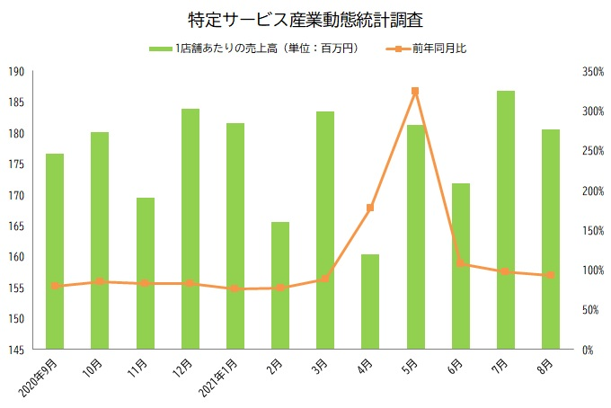 特定サービス産業動態統計調査 グラフ 2021年8月
